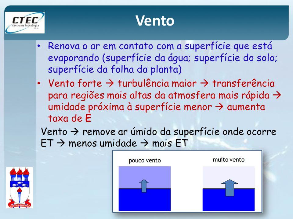 Vento Renova o ar em contato com a superfície que está evaporando (superfície da água; superfície do solo; superfície da folha da planta)