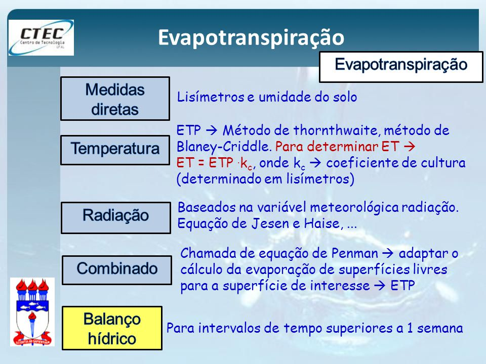 Evapotranspiração Evapotranspiração Medidas diretas Temperatura