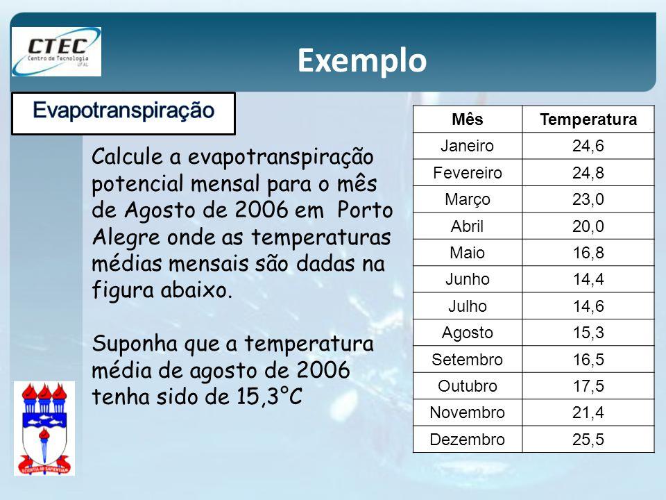 Exemplo Evapotranspiração