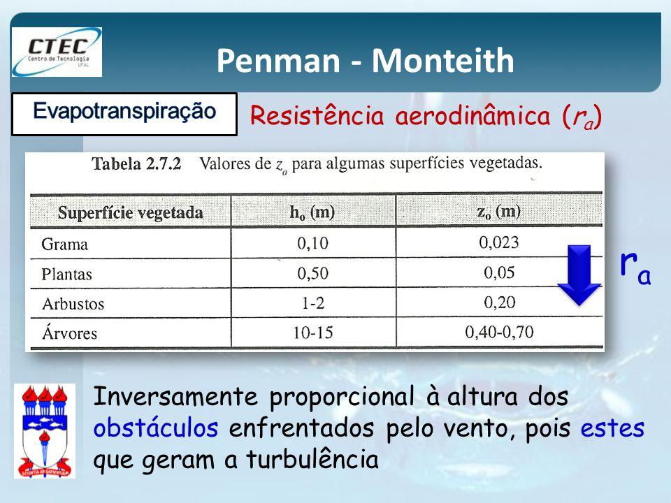 ra Penman - Monteith Resistência aerodinâmica (ra)