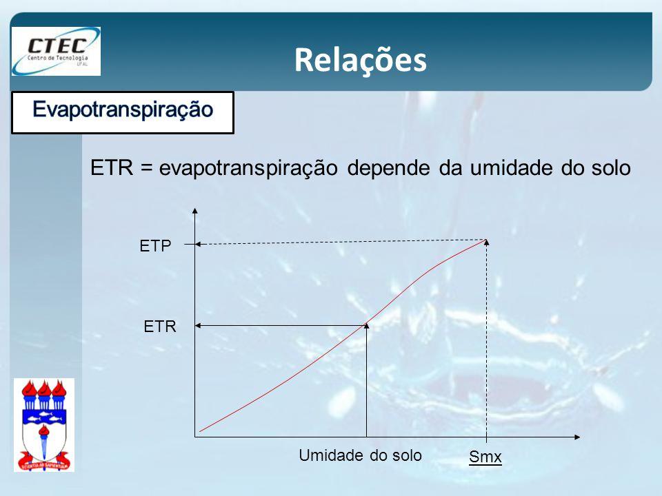 Relações Evapotranspiração