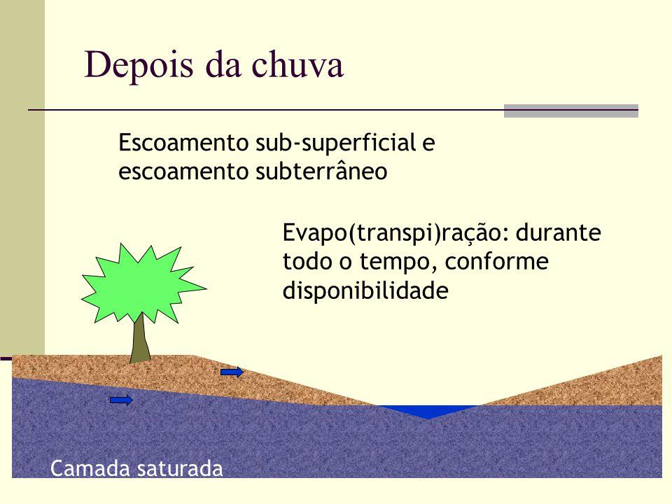 Depois da chuva Escoamento sub-superficial e escoamento subterrâneo