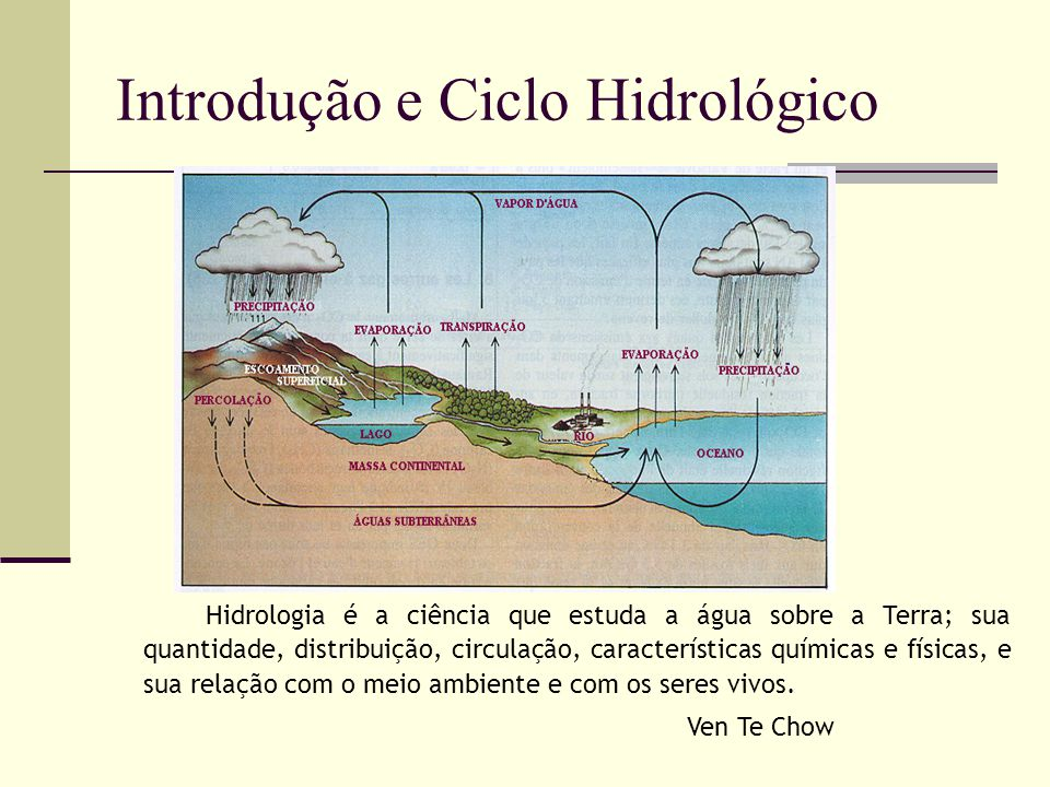 Introdução e Ciclo Hidrológico