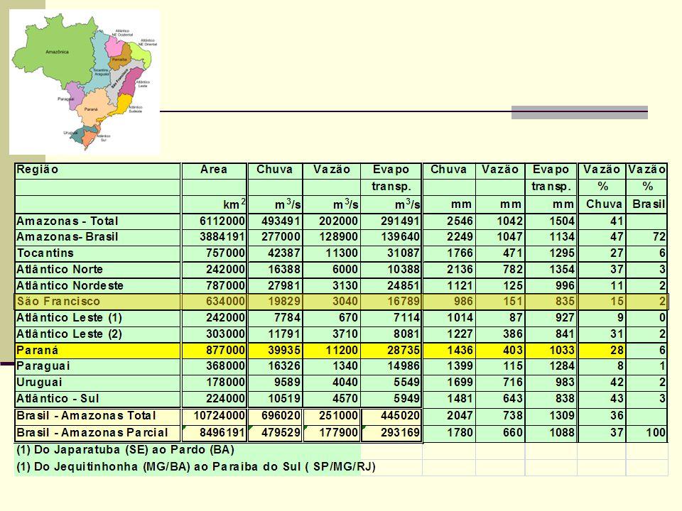 Balanço hídrico de regiões hidrográficas BRASIL