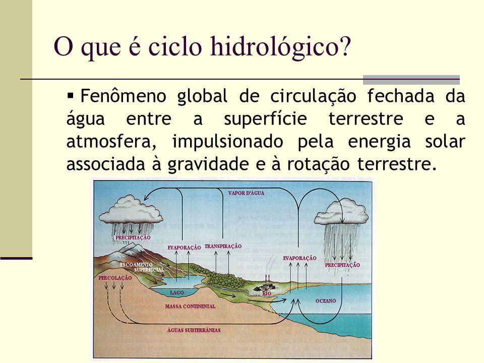 O que é ciclo hidrológico