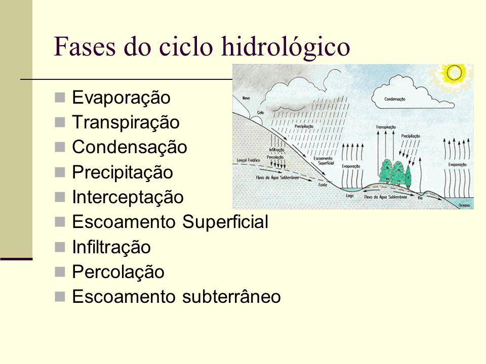 Fases do ciclo hidrológico