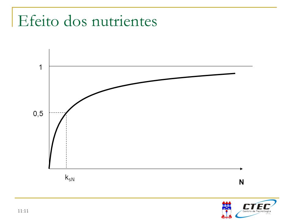 Efeito dos nutrientes 1 0,5 ksN N 11:11