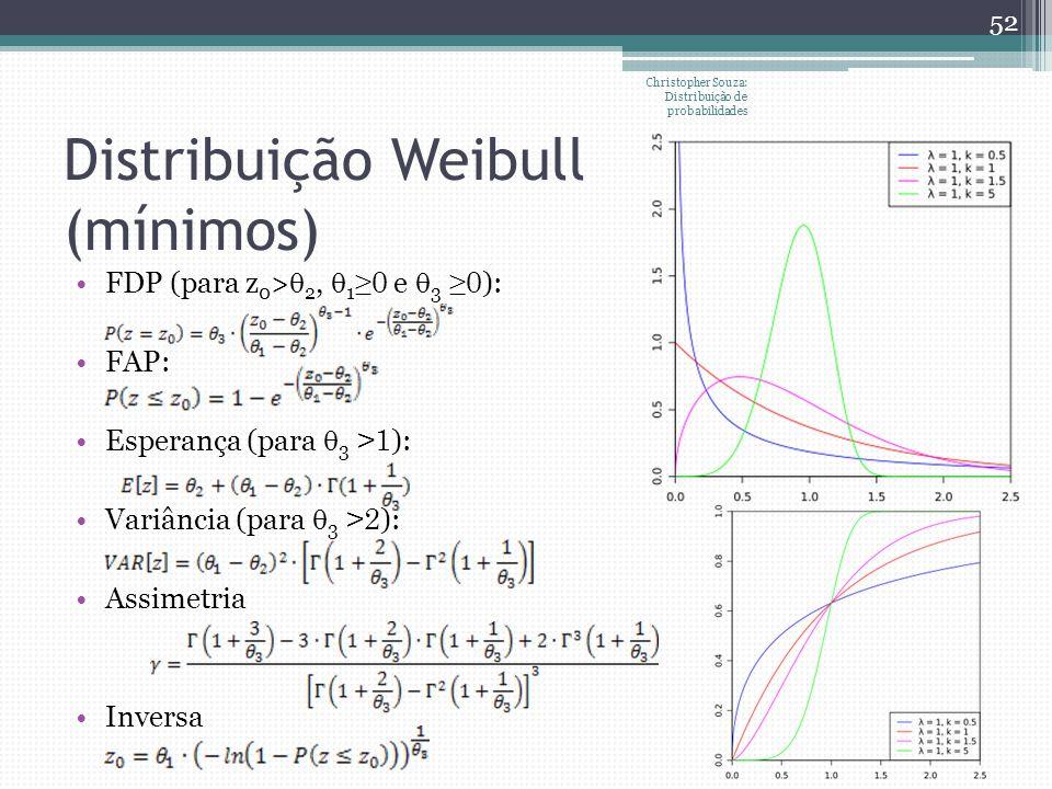 Distribuição Weibull (mínimos)