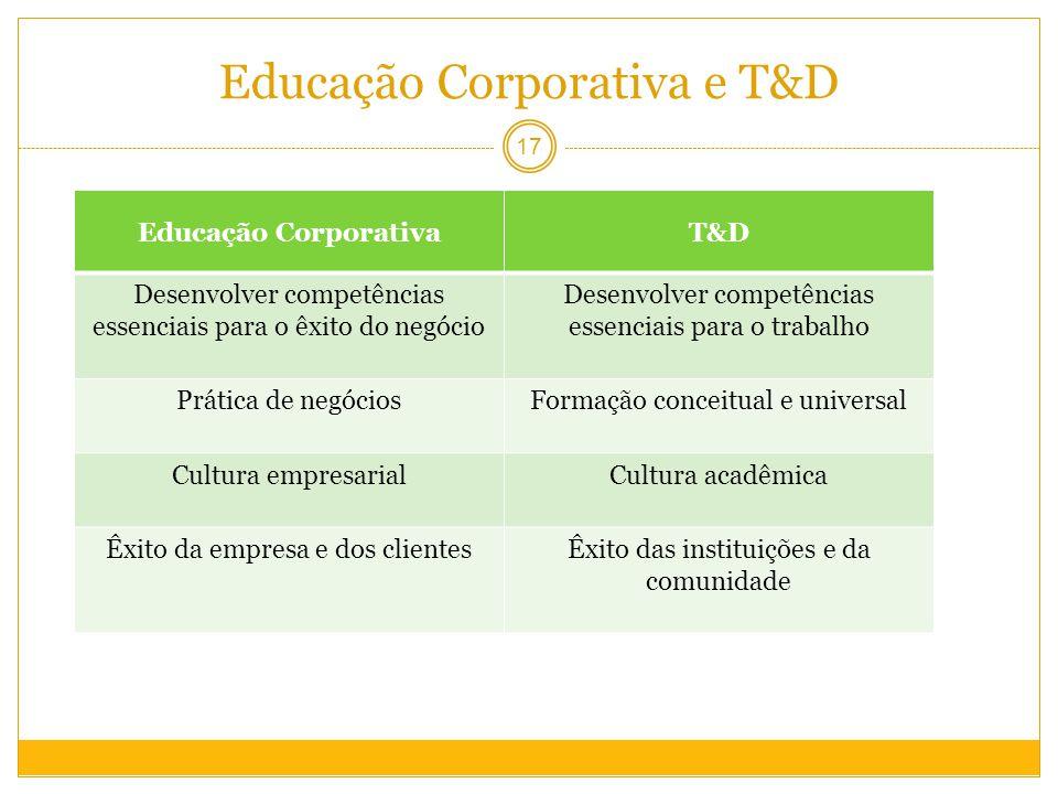 Educação Corporativa e T&D
