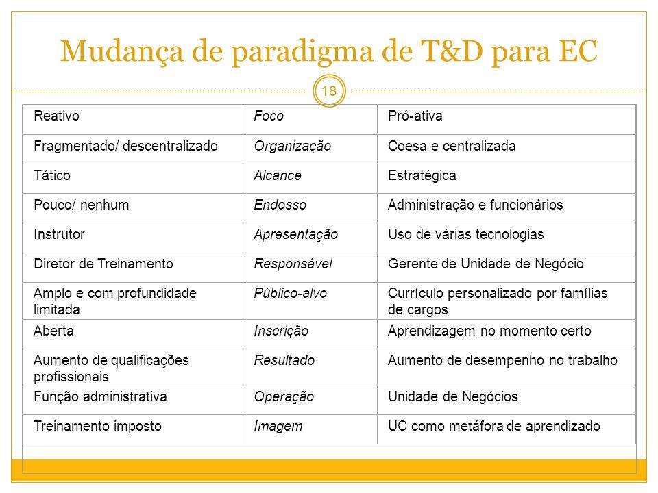 Mudança de paradigma de T&D para EC