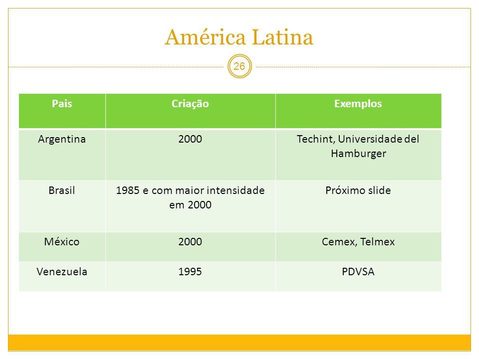 América Latina Pais Criação Exemplos Argentina 2000