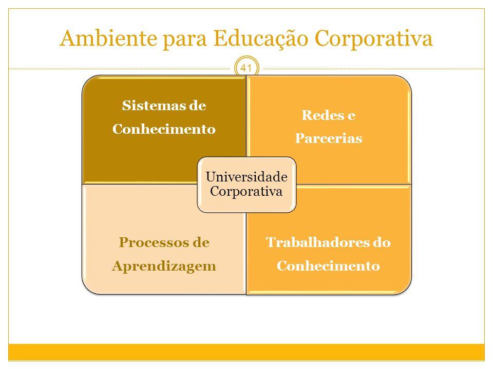 Ambiente para Educação Corporativa