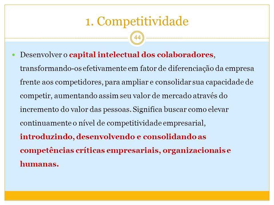1. Competitividade