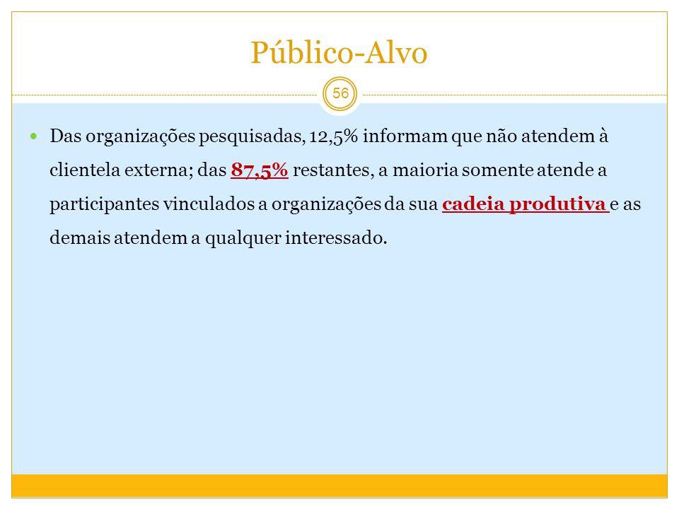 Público-Alvo