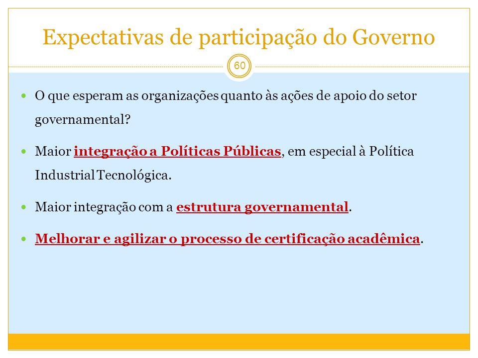 Expectativas de participação do Governo