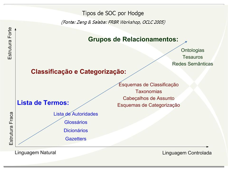 Tipos de SOC por Hodge (Fonte: Zeng & Salaba: FRBR Workshop, OCLC 2005)