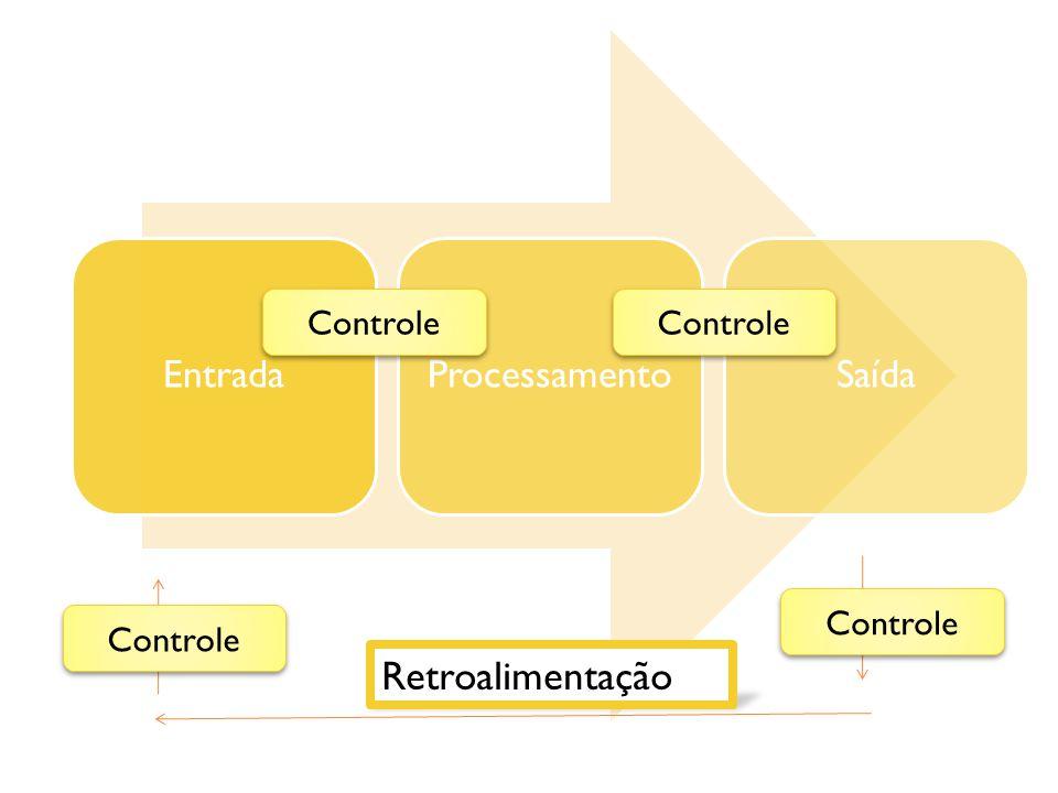 Retroalimentação Entrada Processamento Saída Controle Controle