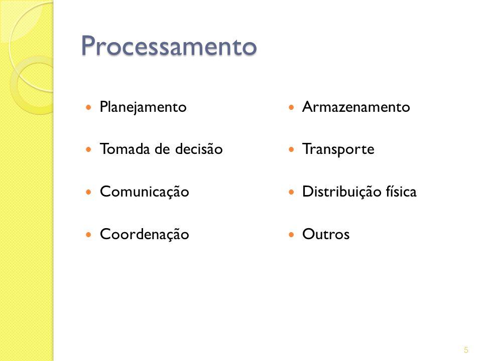 Processamento Planejamento Tomada de decisão Comunicação Coordenação