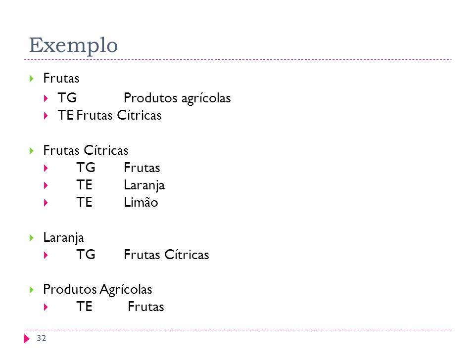 EXEMPLO DE TESAUROS Exemplo Frutas TG Produtos agrícolas