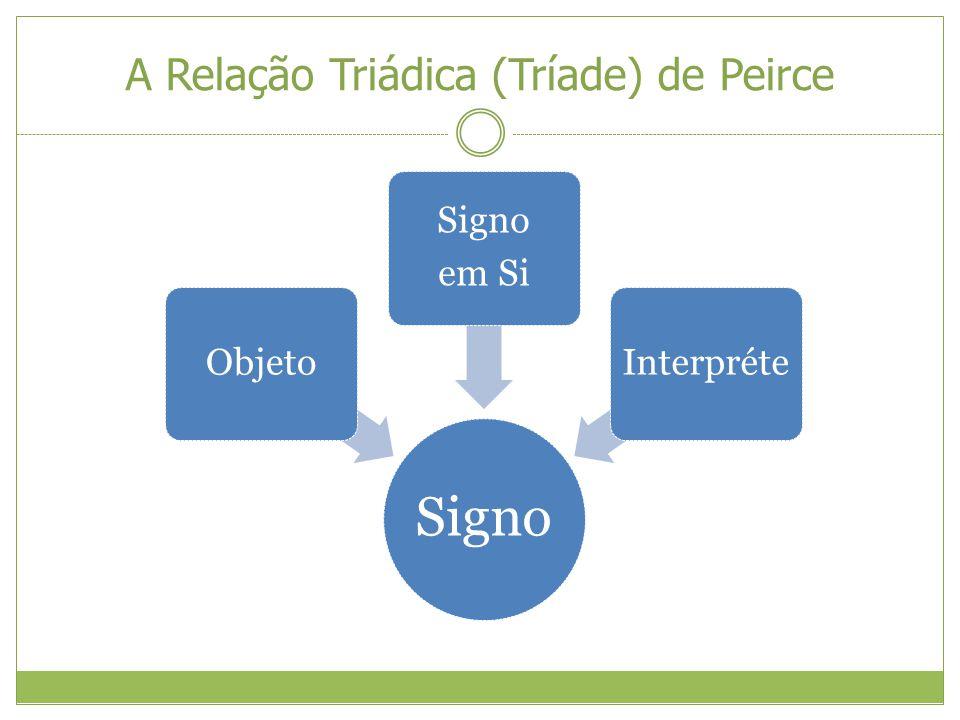 A Relação Triádica (Tríade) de Peirce