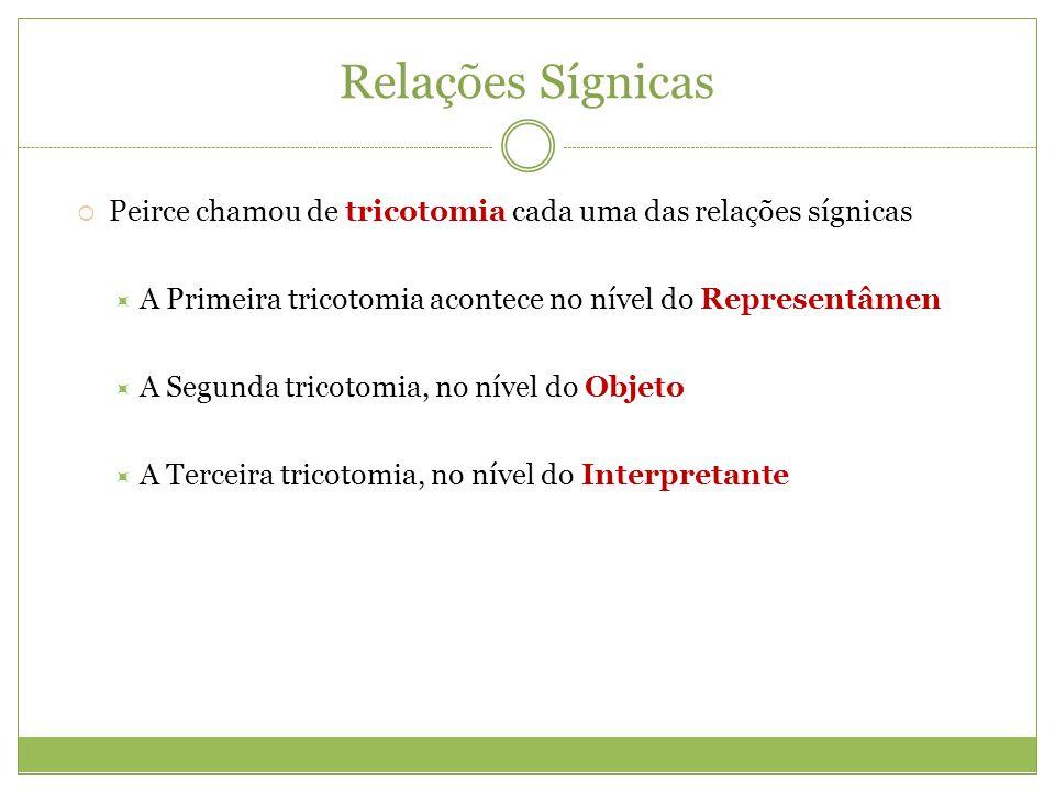 Relações Sígnicas Peirce chamou de tricotomia cada uma das relações sígnicas. A Primeira tricotomia acontece no nível do Representâmen.
