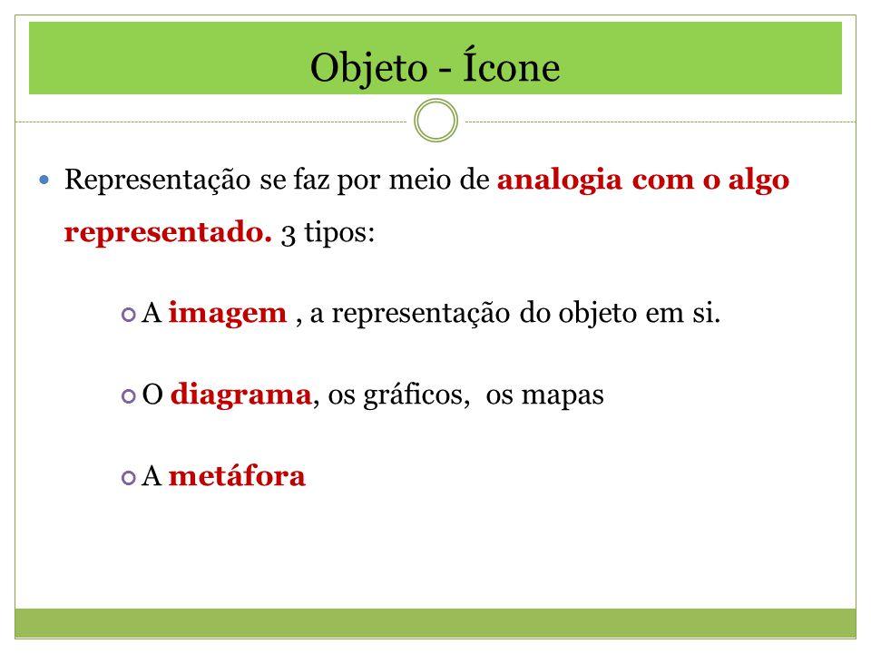 Objeto - Ícone Representação se faz por meio de analogia com o algo representado. 3 tipos: A imagem , a representação do objeto em si.