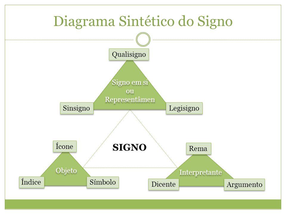 Diagrama Sintético do Signo
