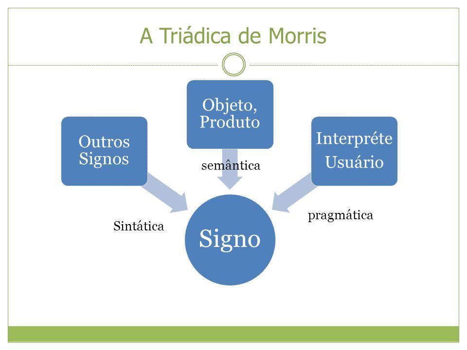 A Triádica de Morris semântica pragmática Sintática Signo