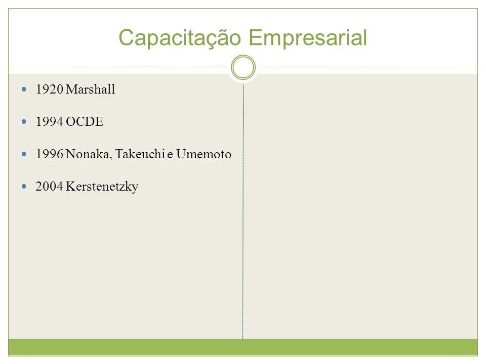 Capacitação Empresarial