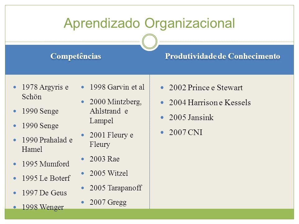 Aprendizado Organizacional