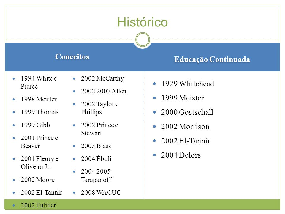 Histórico Conceitos Educação Continuada 1929 Whitehead 1999 Meister