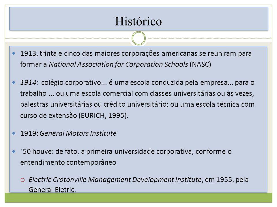 Histórico 1913, trinta e cinco das maiores corporações americanas se reuniram para formar a National Association for Corporation Schools (NASC)