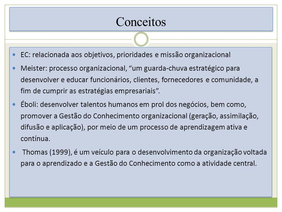 Conceitos EC: relacionada aos objetivos, prioridades e missão organizacional.