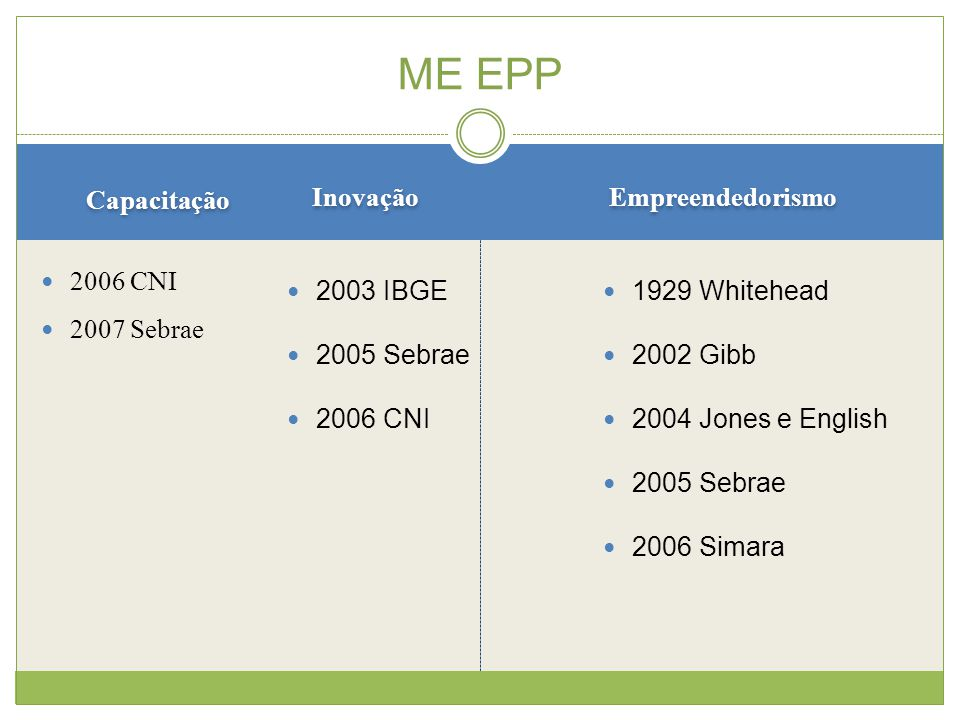 ME EPP Capacitação Inovação Empreendedorismo 2006 CNI 2007 Sebrae