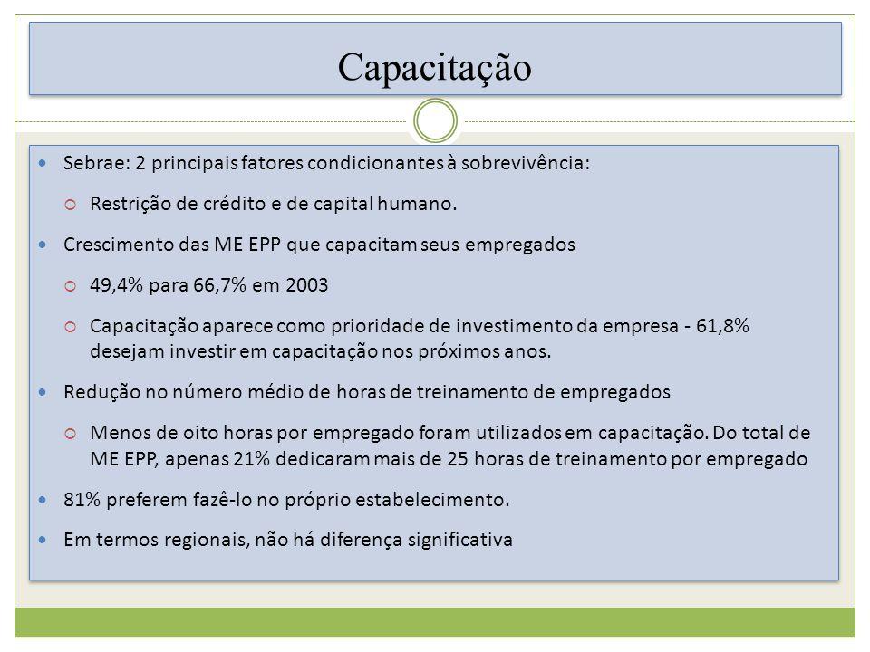 Capacitação Sebrae: 2 principais fatores condicionantes à sobrevivência: Restrição de crédito e de capital humano.