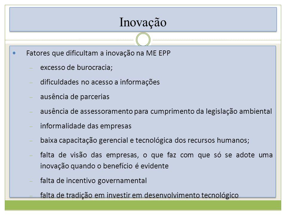 Inovação Fatores que dificultam a inovação na ME EPP