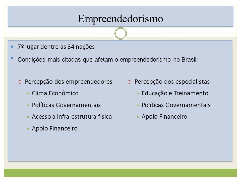 Empreendedorismo 7º lugar dentre as 34 nações x