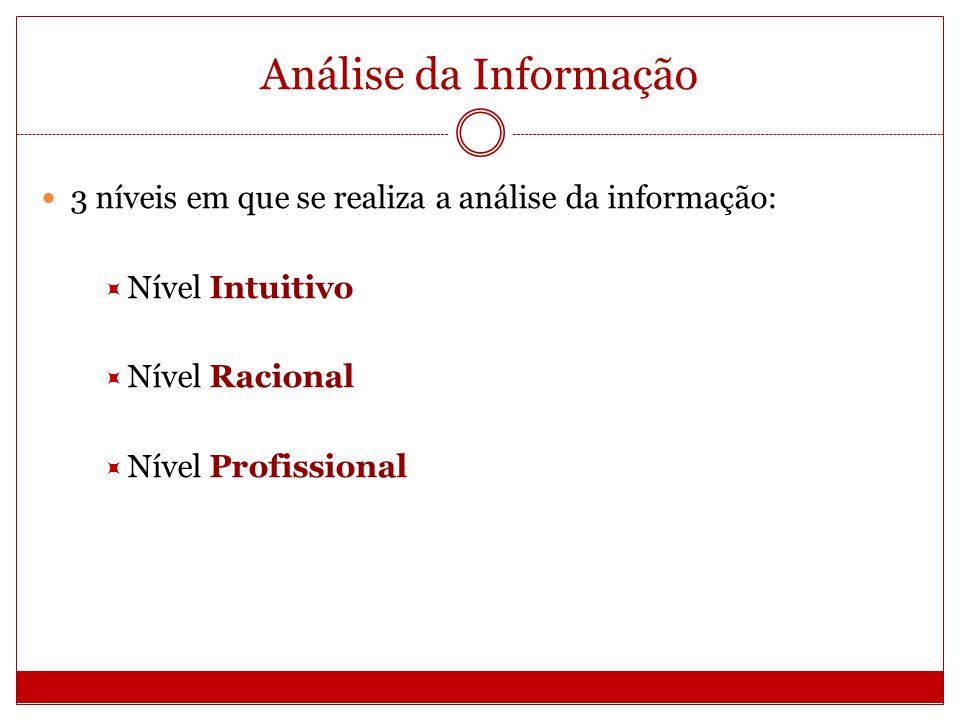 Análise da Informação 3 níveis em que se realiza a análise da informação: Nível Intuitivo. Nível Racional.