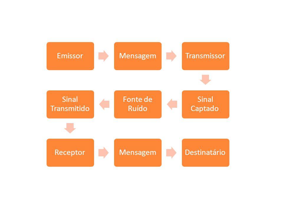 Codificação Decodificação Emissor Mensagem Transmissor Sinal Captado