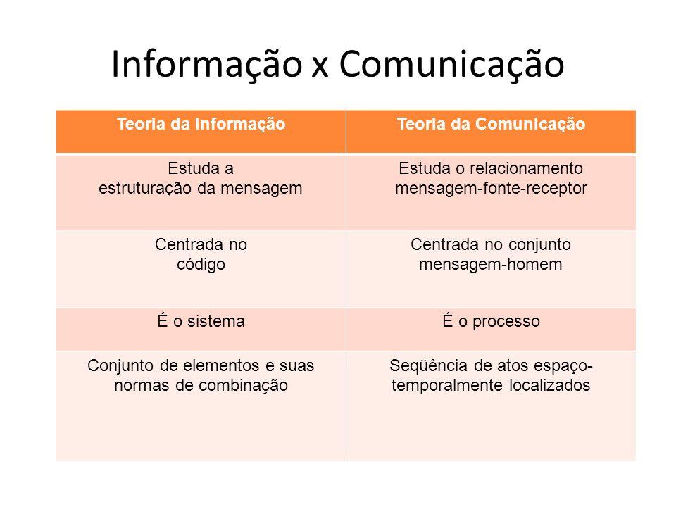 Informação x Comunicação