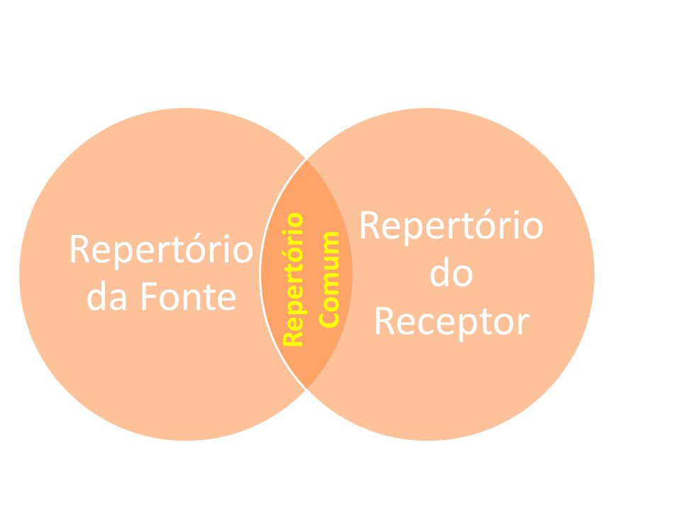 Repertório do Receptor