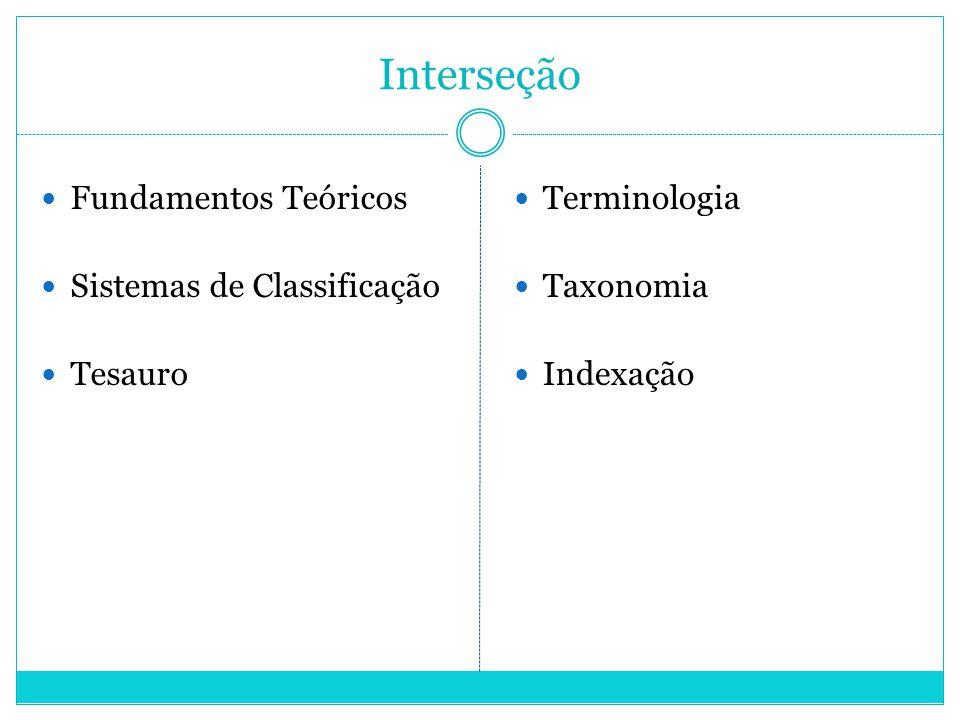 Interseção Fundamentos Teóricos Sistemas de Classificação Tesauro