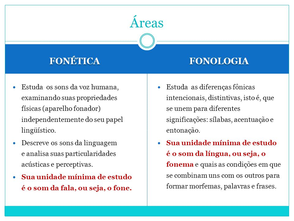 Áreas FONÉTICA FONOLOGIA