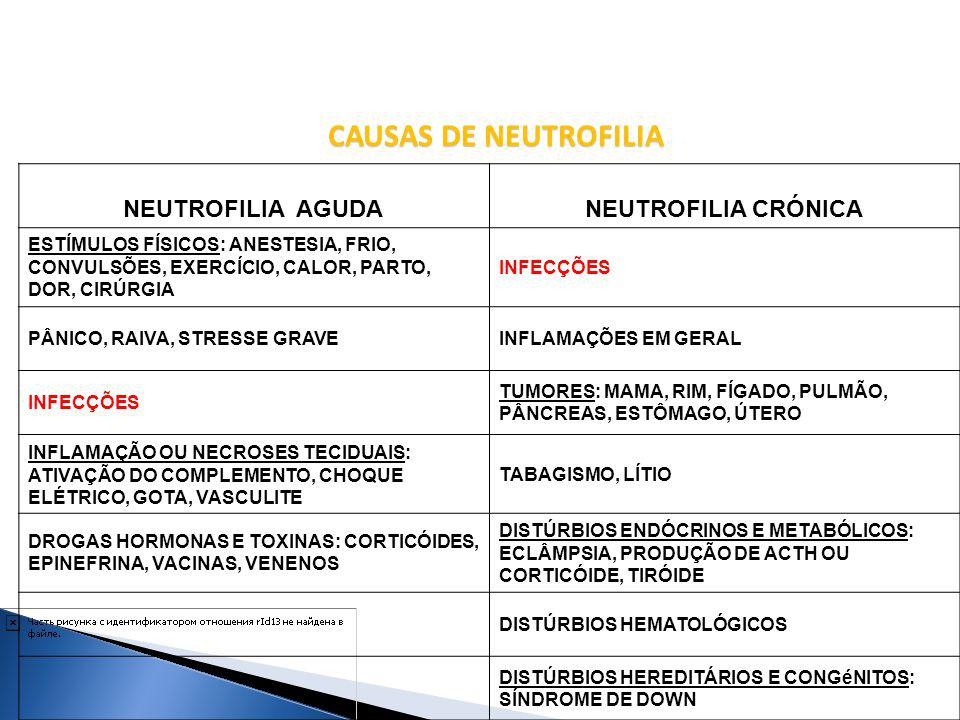 CAUSAS DE NEUTROFILIA NEUTROFILIA AGUDA NEUTROFILIA CRÓNICA