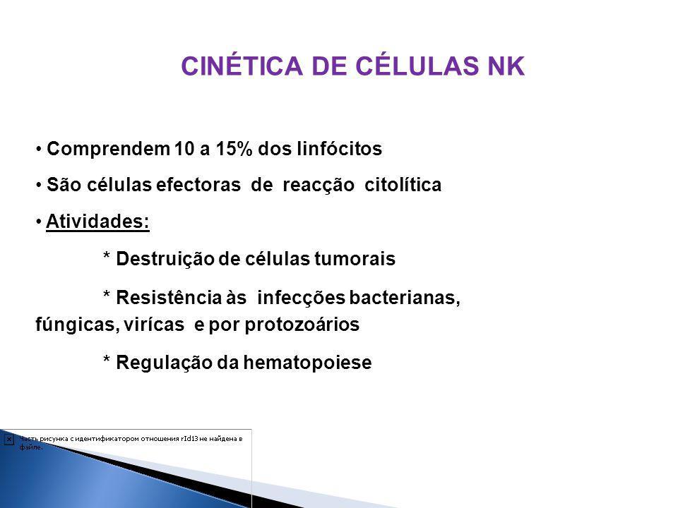 CINÉTICA DE CÉLULAS NK Comprendem 10 a 15% dos linfócitos