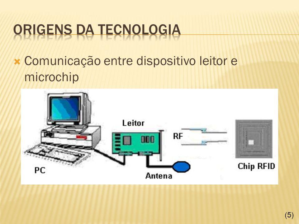 Origens da tecnologia Comunicação entre dispositivo leitor e microchip