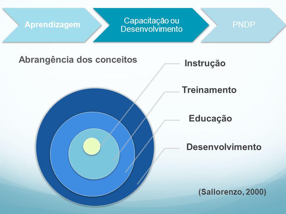 Capacitação ou Desenvolvimento