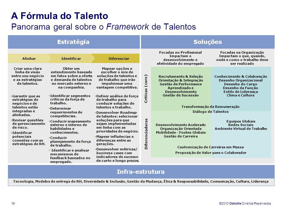 A Fórmula do Talento Panorama geral sobre o Framework de Talentos