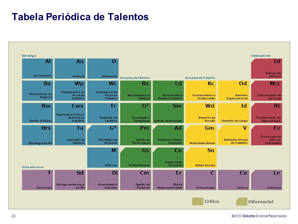Tabela Periódica de Talentos
