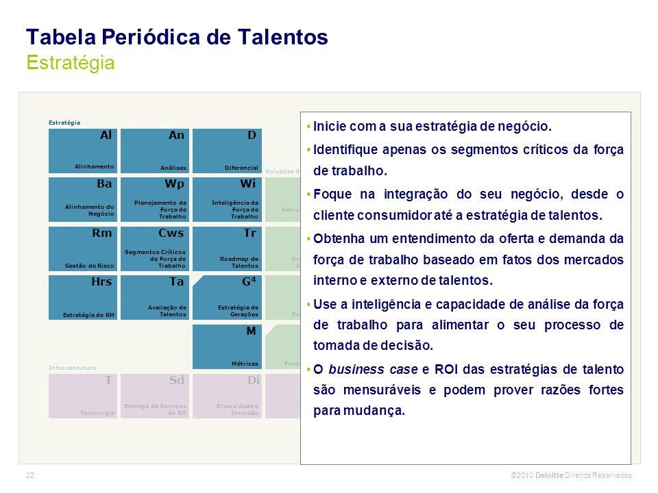 Tabela Periódica de Talentos Estratégia
